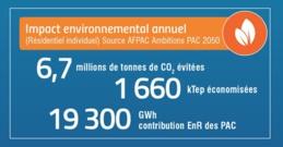 16ème Convention EEB - Effi'bat - La pompe à chaleur au coeur des systèmes d'énergie & la PAC du Futur - Mardi 16 avril 2019 / 14h - 15h