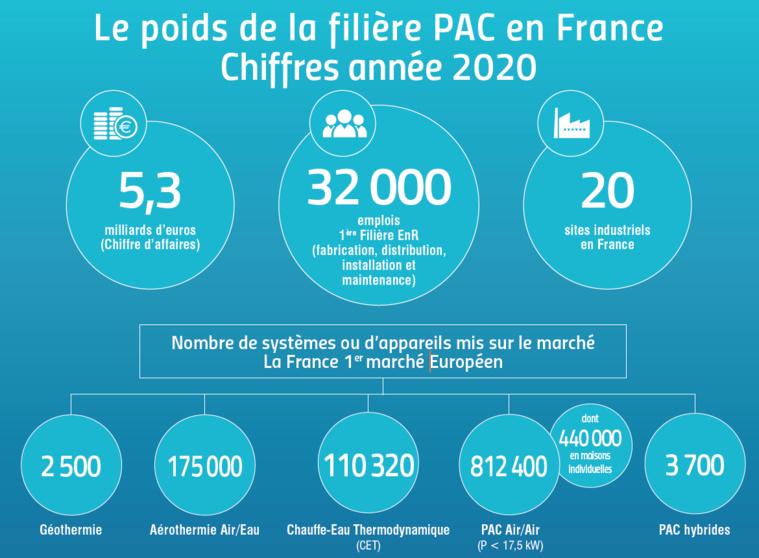 La Fiche 2021 « Le poids de la filière PAC en France en 2020» est disponible