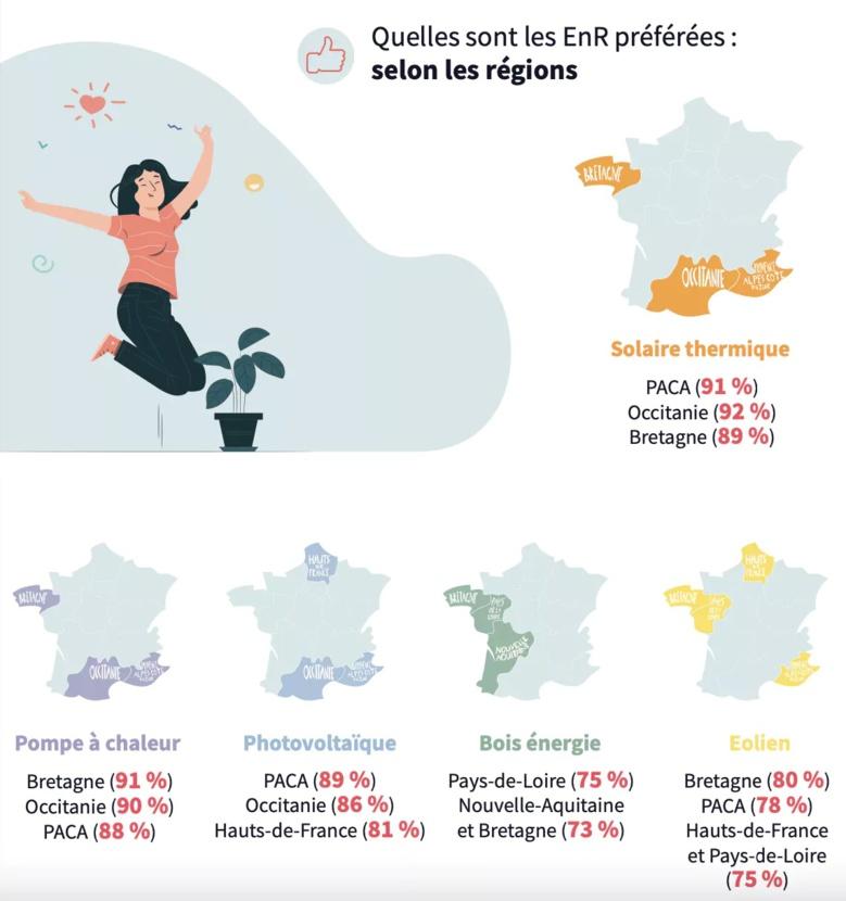 LA PAC dans la presse : 44 % des Français possèdent un équipement utilisant les EnR