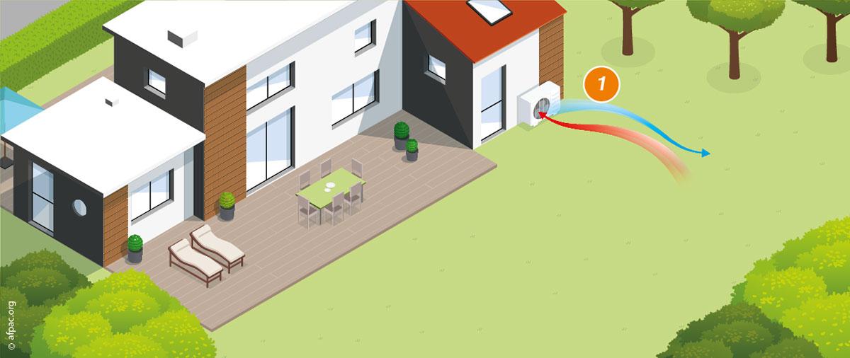 Captage dans l'air : la pompe à chaleur par aérothermie