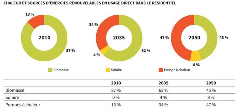 L'ADEME actualise son scénario énergie-climat 2035-2050