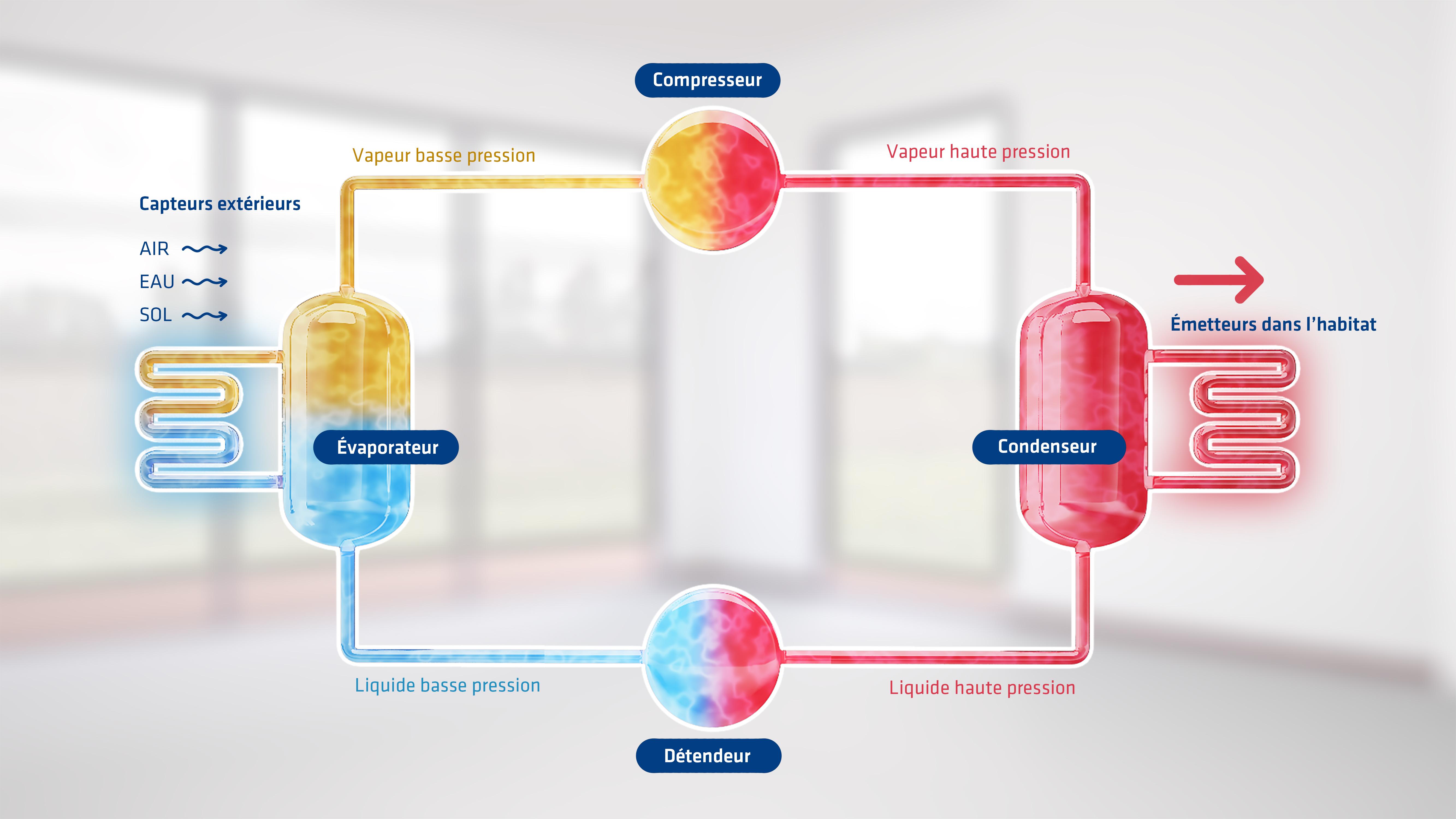 Le fonctionnement de la pompe à chaleur étape par étape : la vidéo est en ligne sur Youtube