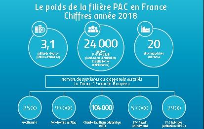 La Fiche 2019 du « Le poids de la filière PAC en France en 2018» est disponible