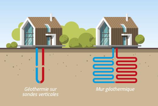 Pourquoi choisir d'habiter un lotissement géothermique ?