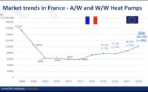 Le marché français de la pompe à chaleur - EHPA