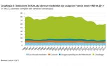 """La Pompe à Chaleur, énergie renouvelable, outil de la réduction de CO2 : """"Chauffage résidentiel : -26% de CO2 entre 1990 et 2017"""""""