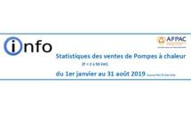 Synthèse des statistiques du marché de la PAC du 1er janvier au 31 aout 2019