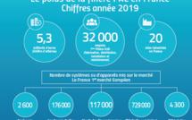 La Fiche 2020 « Le poids de la filière PAC en France en 2019» est disponible